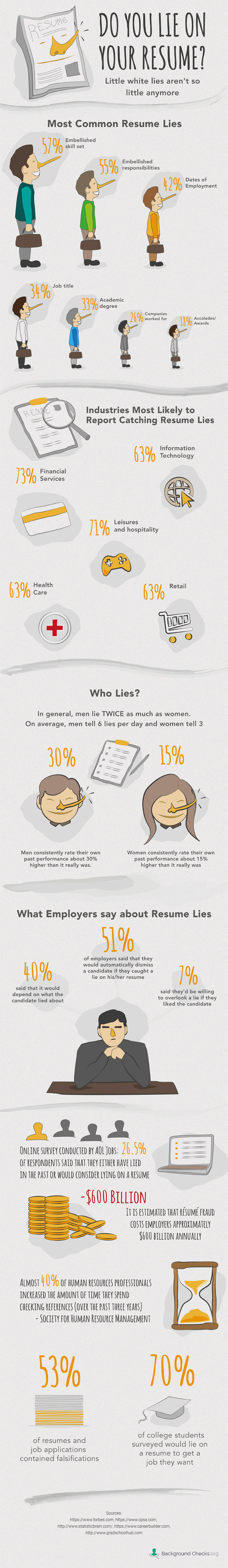 The Lies we tell on resumes
